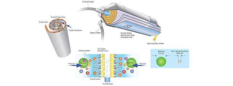 проточный мембранный фильтр