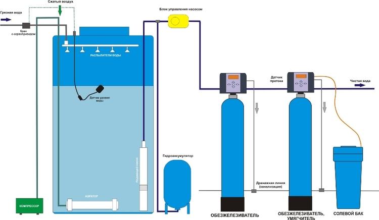 фильтрация воды от железа