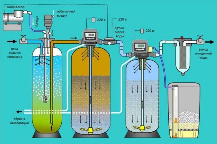 убрать железо из воды какие фильтры