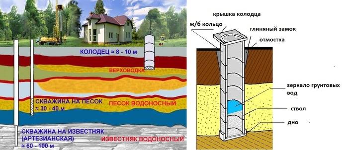 методы поиска воды для скважины на участке