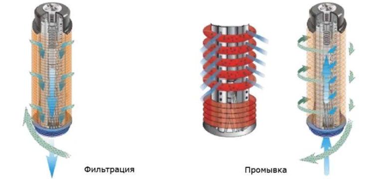 промышленный фильтр механической очистки