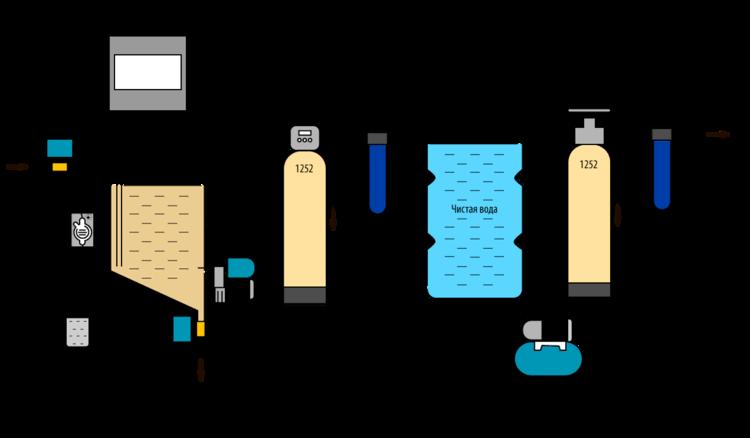 промышленные фильтры питьевой воды