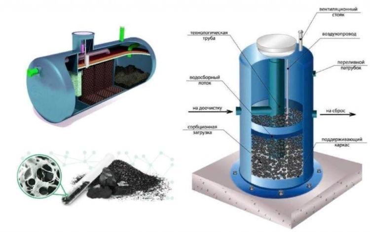 промышленный очиститель воды