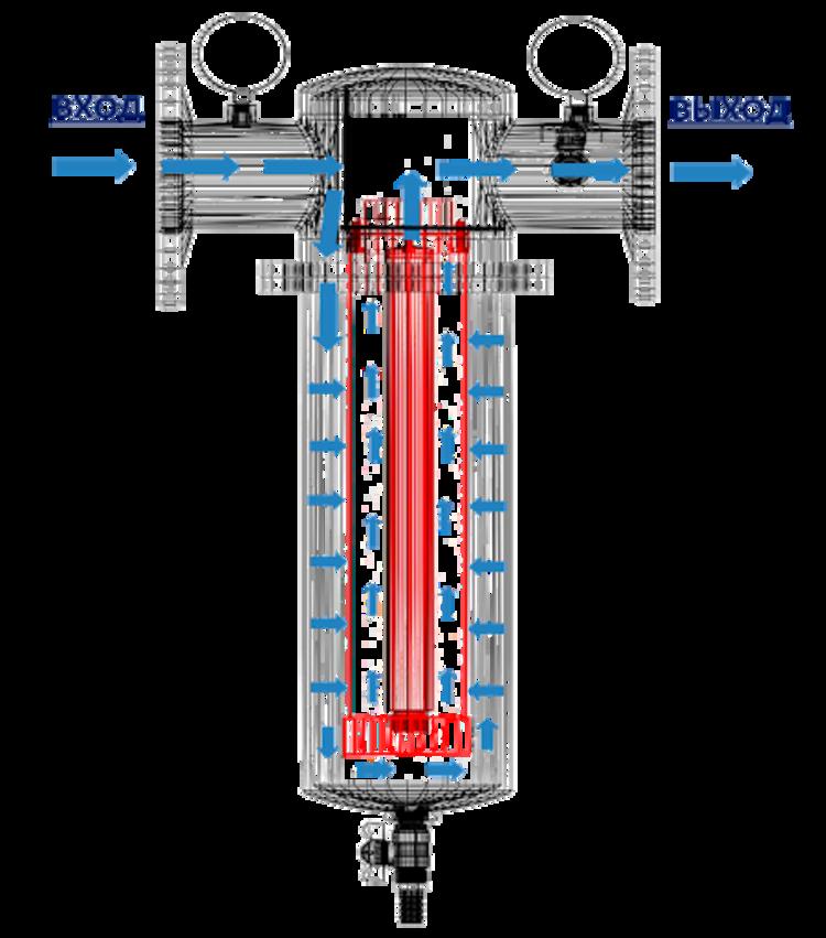 промышленные водяные фильтры