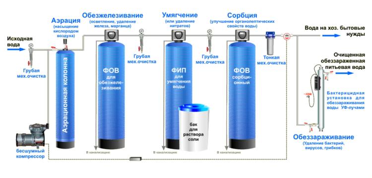 фильтровальные установки для питьевой воды промышленные