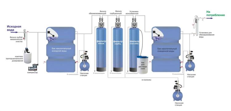 промышленные фильтры для воды из скважины