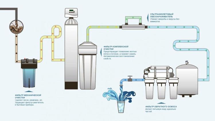 промышленные механические фильтры воды