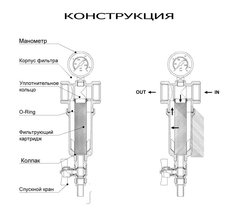 самопромывающиеся фильтры для воды