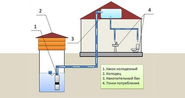 центральная система водоснабжения это