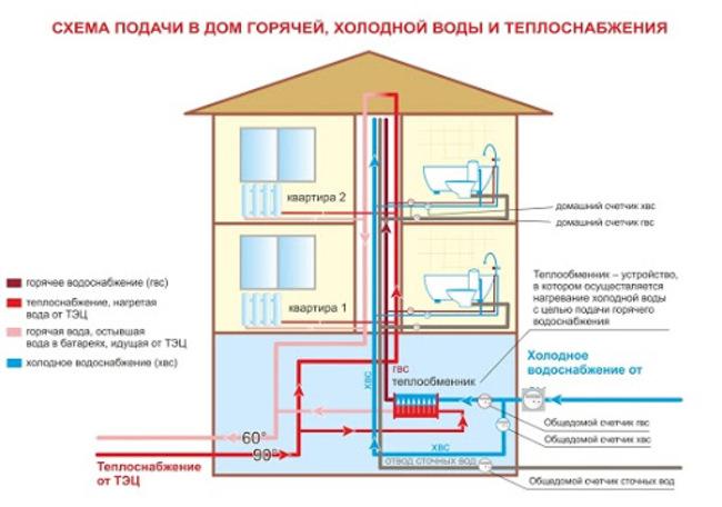вода централизованного водоснабжения