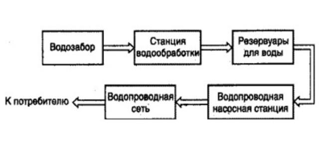 водоснабжение центральное или централизованное