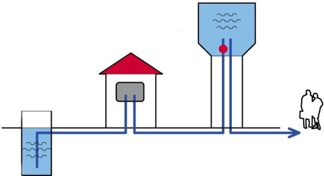 что такое централизованная система водоснабжения