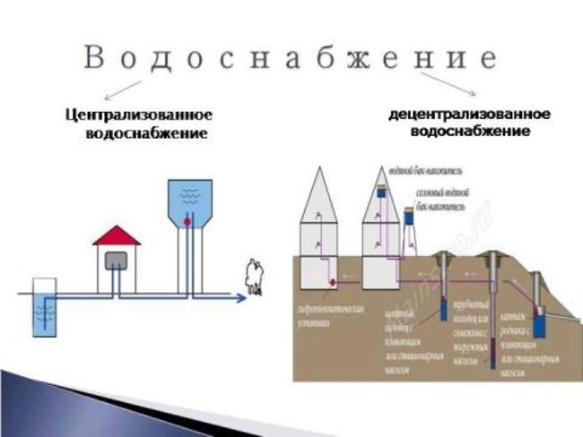 объекты централизованной системы водоснабжения