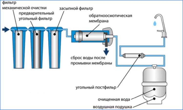 угольный фильтр для питьевой воды