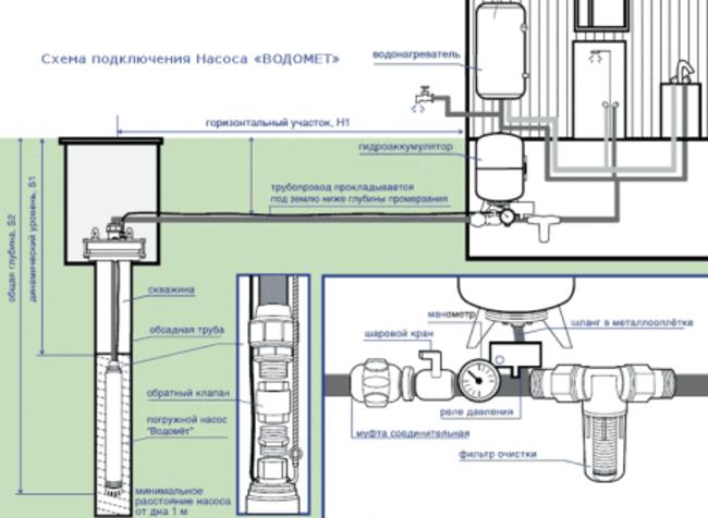 установка глубинного насоса в колодец