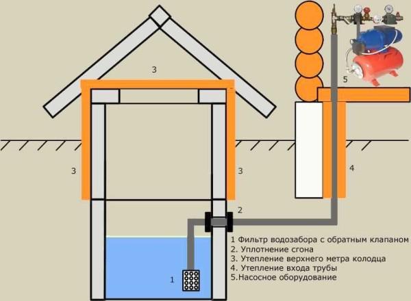 как подключить водопровод на даче