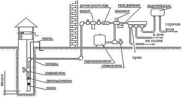 водоснабжение дачного домика